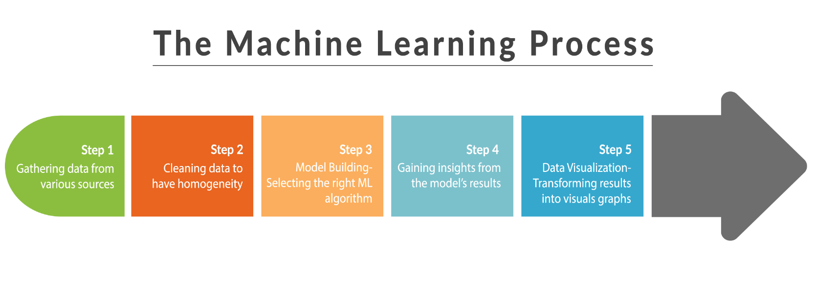 Introduction to Machine Learning and its Usage in Remote