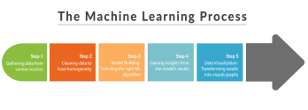 Introduction to Machine Learning and its Usage in Remote Sensing