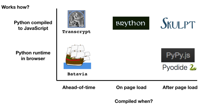 Running Python in the Browser – Python Tips